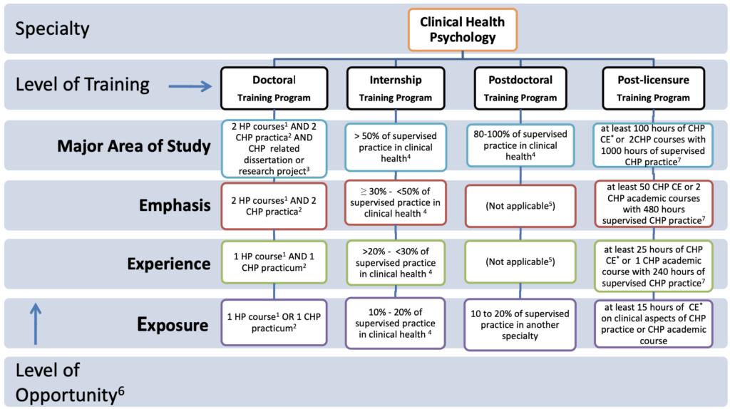 clinical health taxonomy screenshot